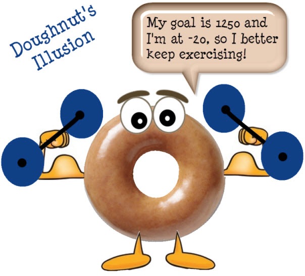 doughnut exercising inflammation factor rating