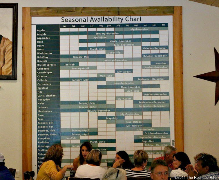 planting harvesting seasonal availability chart Weeping Radish Outer Banks